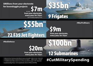 Cut Military Spending