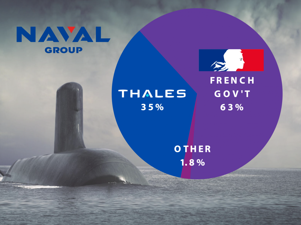 Naval is 35 percent owned by Thales, 63 percent owned by French Government - Pie chart